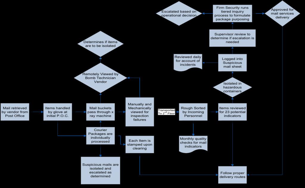 mail screening workflow